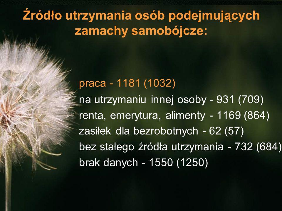 Źródło utrzymania osób podejmujących zamachy samobójcze: praca - 1181 (1032) na utrzymaniu innej osoby - 931 (709) renta, emerytura, alimenty - 1169 (