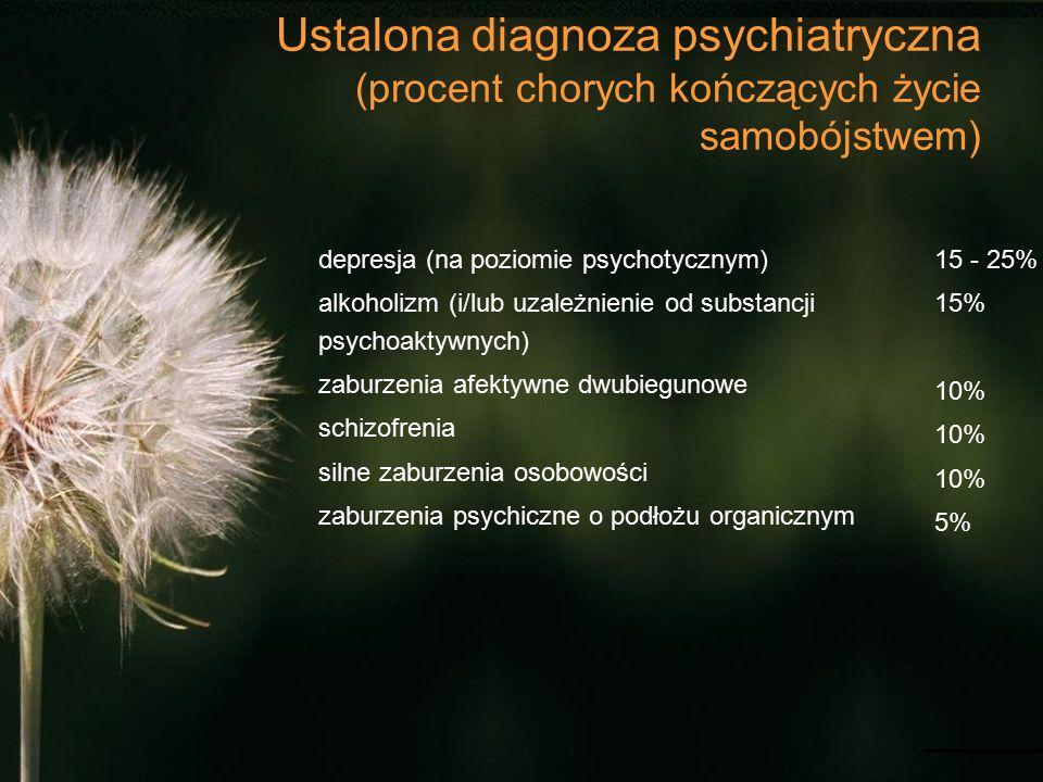 Ustalona diagnoza psychiatryczna (procent chorych kończących życie samobójstwem) depresja (na poziomie psychotycznym) alkoholizm (i/lub uzależnienie od substancji psychoaktywnych) zaburzenia afektywne dwubiegunowe schizofrenia silne zaburzenia osobowości zaburzenia psychiczne o podłożu organicznym 15 - 25% 15% 10% 5%