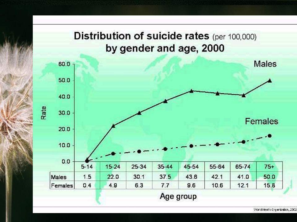 Uwarunkowania samobójstw (trigger-threshold model; Mann et al.