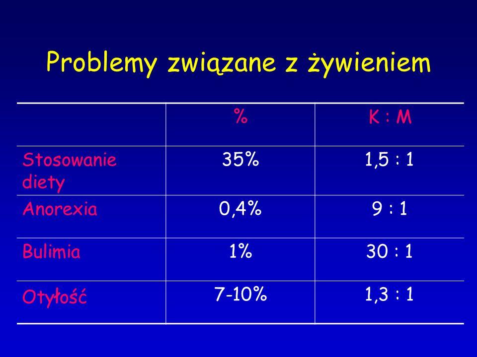 Problemy związane z żywieniem %K : M Stosowanie diety 35%1,5 : 1 Anorexia0,4%9 : 1 Bulimia1%30 : 1 Oty ł ość 7-10%1,3 : 1