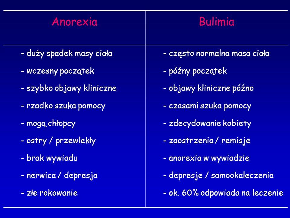 AnorexiaBulimia - duży spadek masy ciała - wczesny początek - szybko objawy kliniczne - rzadko szuka pomocy - mogą chłopcy - ostry / przewlekły - brak