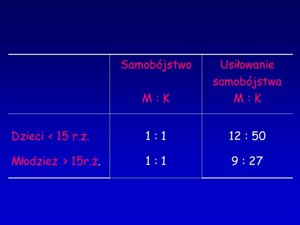 Samobójstwo M : K Usiłowanie samobójstwa M : K Dzieci < 15 r.ż. Młodzież > 15r.ż. 1 : 1 12 : 50 9 : 27