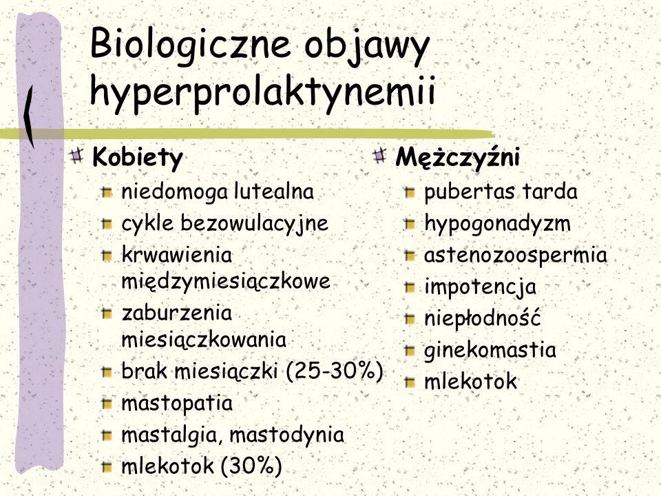 Kobiety niedomoga lutealna cykle bezowulacyjne krwawienia międzymiesiączkowe zaburzenia miesiączkowania brak miesiączki (25-30%) mastopatia mastalgia, mastodynia mlekotok (30%) Mężczyźni pubertas tarda hypogonadyzm astenozoospermia impotencja niepłodność ginekomastia mlekotok Biologiczne objawy hyperprolaktynemii