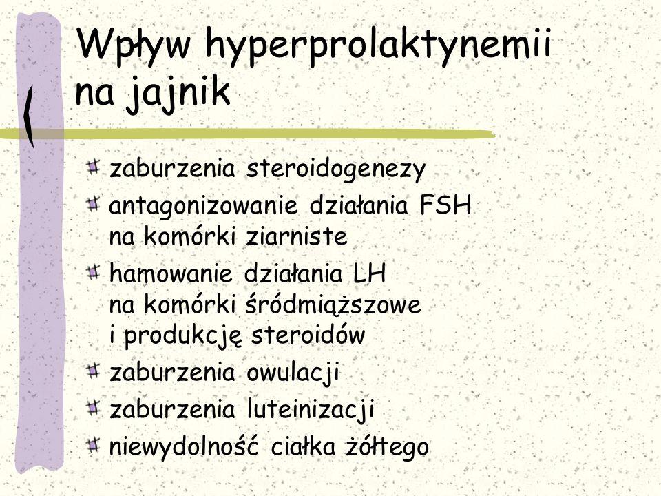 Wpływ hyperprolaktynemii na jajnik zaburzenia steroidogenezy antagonizowanie działania FSH na komórki ziarniste hamowanie działania LH na komórki śródmiąższowe i produkcję steroidów zaburzenia owulacji zaburzenia luteinizacji niewydolność ciałka żółtego