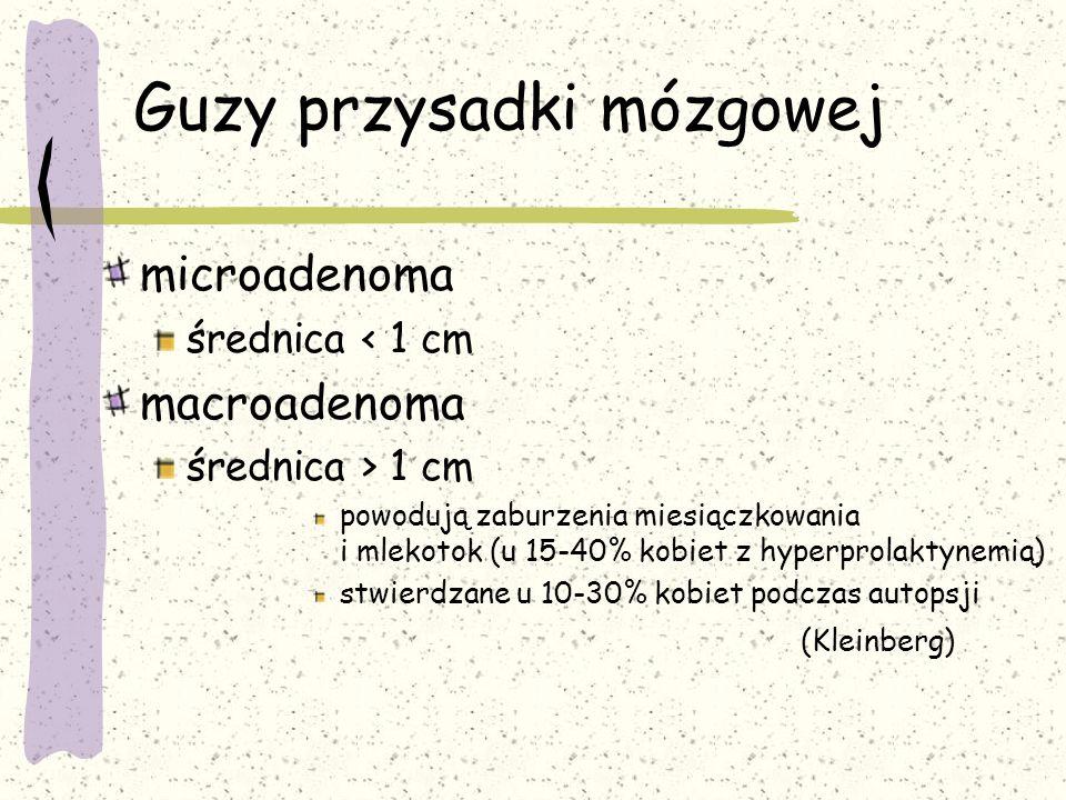 Guzy przysadki mózgowej microadenoma średnica < 1 cm macroadenoma średnica > 1 cm powodują zaburzenia miesiączkowania i mlekotok (u 15-40% kobiet z hyperprolaktynemią) stwierdzane u 10-30% kobiet podczas autopsji (Kleinberg)
