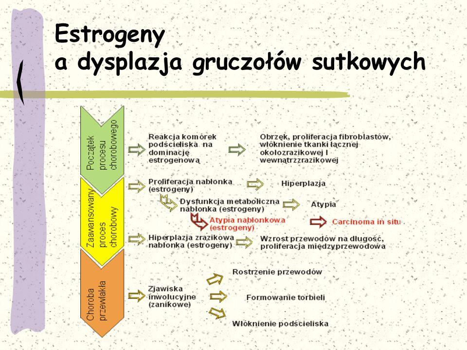 Estrogeny a dysplazja gruczołów sutkowych