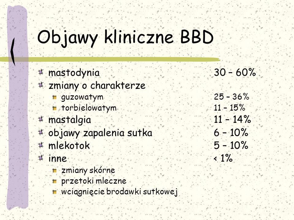 Objawy kliniczne BBD mastodynia30 – 60% zmiany o charakterze guzowatym25 – 36% torbielowatym11 – 15% mastalgia 11 – 14% objawy zapalenia sutka6 – 10% mlekotok 5 – 10% inne< 1% zmiany skórne przetoki mleczne wciągnięcie brodawki sutkowej