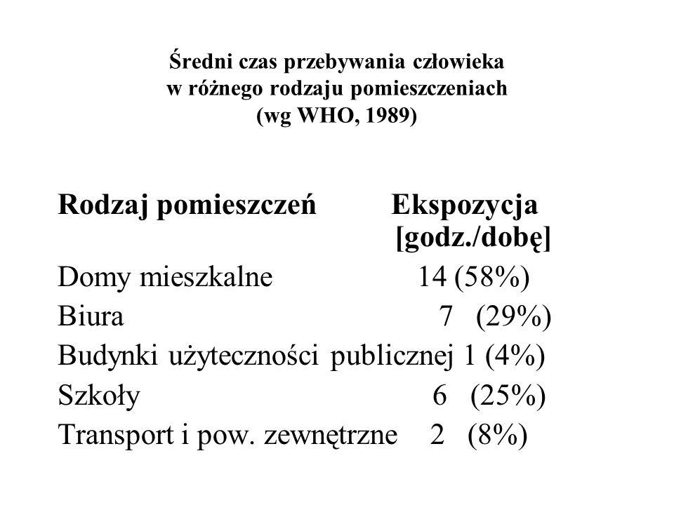 Średni czas przebywania człowieka w różnego rodzaju pomieszczeniach (wg WHO, 1989) Rodzaj pomieszczeń Ekspozycja [godz./dobę] Domy mieszkalne 14 (58%) Biura 7 (29%) Budynki użyteczności publicznej 1 (4%) Szkoły 6 (25%) Transport i pow.