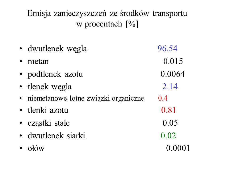 Emisja zanieczyszczeń ze środków transportu w procentach [%] dwutlenek węgla 96.54 metan 0.015 podtlenek azotu 0.0064 tlenek węgla 2.14 niemetanowe lotne związki organiczne 0.4 tlenki azotu 0.81 cząstki stałe 0.05 dwutlenek siarki 0.02 ołów 0.0001