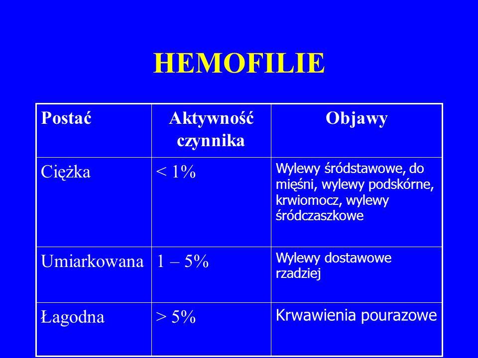 HEMOFILIE Krwawienia pourazowe > 5%Łagodna Wylewy dostawowe rzadziej 1 – 5%Umiarkowana Wylewy śródstawowe, do mięśni, wylewy podskórne, krwiomocz, wylewy śródczaszkowe < 1%Ciężka ObjawyAktywność czynnika Postać