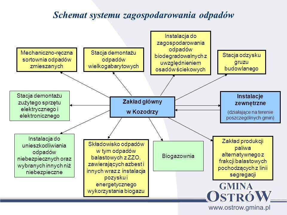 Schemat systemu zagospodarowania odpadów Mechaniczno-ręczna sortownia odpadów zmieszanych Stacja demontażu odpadów wielkogabarytowych Instalacja do za