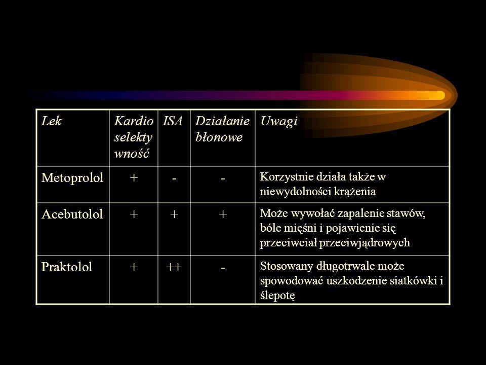 LekKardio selekty wność ISADziałanie błonowe Uwagi Metoprolol+-- Korzystnie działa także w niewydolności krążenia Acebutolol+++ Może wywołać zapalenie
