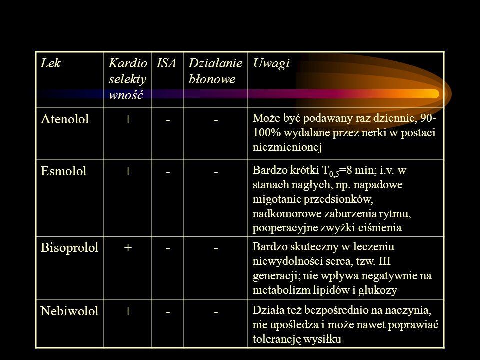 LekKardio selekty wność ISADziałanie błonowe Uwagi Atenolol+-- Może być podawany raz dziennie, 90- 100% wydalane przez nerki w postaci niezmienionej E