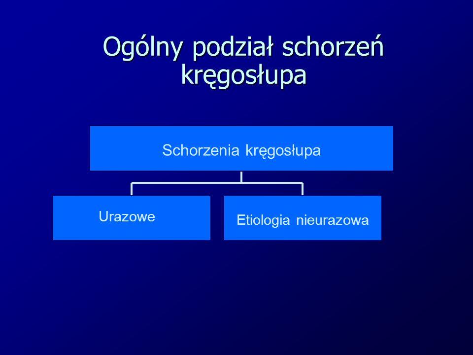 Ogólny podział schorzeń kręgosłupa Urazowe Etiologia nieurazowa Schorzenia kręgosłupa