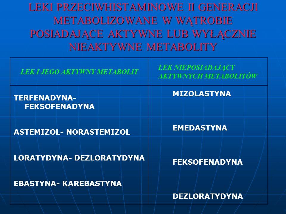 LEKI PRZECIWHISTAMINOWE II GENERACJI METABOLIZOWANE W WĄTROBIE POSIADAJĄCE AKTYWNE LUB WYŁĄCZNIE NIEAKTYWNE METABOLITY LEK I JEGO AKTYWNY METABOLIT LEK NIEPOSIADAJĄCY AKTYWNYCH METABOLITÓW TERFENADYNA- FEKSOFENADYNA ASTEMIZOL- NORASTEMIZOL LORATYDYNA- DEZLORATYDYNA EBASTYNA- KAREBASTYNA MIZOLASTYNA EMEDASTYNA FEKSOFENADYNA DEZLORATYDYNA