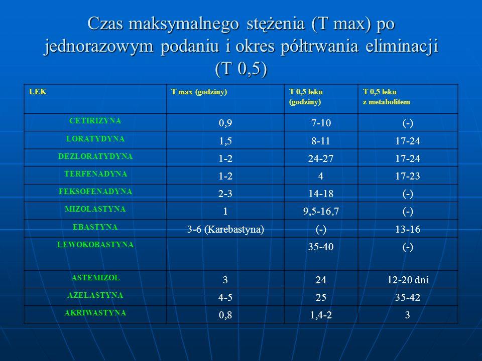 Czas maksymalnego stężenia (T max) po jednorazowym podaniu i okres półtrwania eliminacji (T 0,5) LEKT max (godziny)T 0,5 leku (godziny) T 0,5 leku z metabolitem CETIRIZYNA 0,97-10(-) LORATYDYNA 1,58-1117-24 DEZLORATYDYNA 1-224-2717-24 TERFENADYNA 1-2417-23 FEKSOFENADYNA 2-314-18(-) MIZOLASTYNA 19,5-16,7(-) EBASTYNA 3-6 (Karebastyna)(-)13-16 LEWOKOBASTYNA 35-40(-) ASTEMIZOL 32412-20 dni AZELASTYNA 4-52535-42 AKRIWASTYNA 0,81,4-23