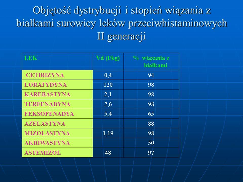 Objętość dystrybucji i stopień wiązania z białkami surowicy leków przeciwhistaminowych II generacji LEKVd (l/kg)% wiązania z białkami CETIRIZYNA0,494 LORATYDYNA12098 KAREBASTYNA2,198 TERFENADYNA2,698 FEKSOFENADYA5,465 AZELASTYNA88 MIZOLASTYNA1,1998 AKRIWASTYNA50 ASTEMIZOL4897