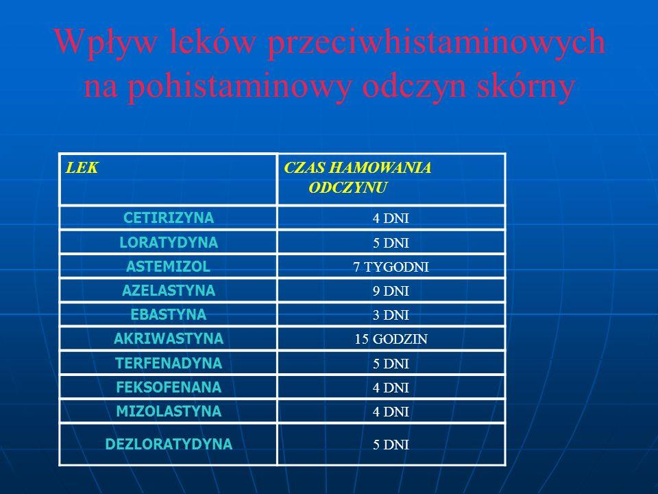 LEKCZAS HAMOWANIA ODCZYNU CETIRIZYNA 4 DNI LORATYDYNA 5 DNI ASTEMIZOL 7 TYGODNI AZELASTYNA 9 DNI EBASTYNA 3 DNI AKRIWASTYNA 15 GODZIN TERFENADYNA 5 DNI FEKSOFENANA 4 DNI MIZOLASTYNA 4 DNI DEZLORATYDYNA 5 DNI Wpływ leków przeciwhistaminowych na pohistaminowy odczyn skórny
