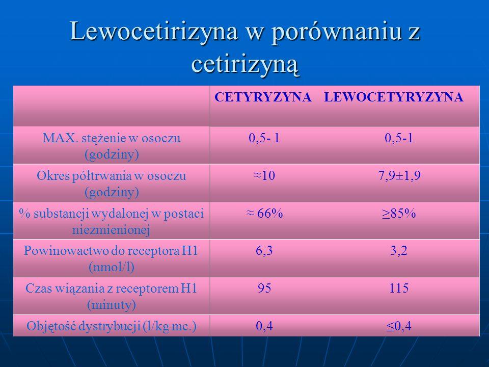 Lewocetirizyna w porównaniu z cetirizyną CETYRYZYNALEWOCETYRYZYNA MAX.