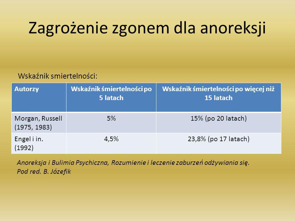 Zagrożenie zgonem dla anoreksji Wskaźnik smiertelności: AutorzyWskaźnik śmiertelności po 5 latach Wskaźnik śmiertelności po więcej niż 15 latach Morga