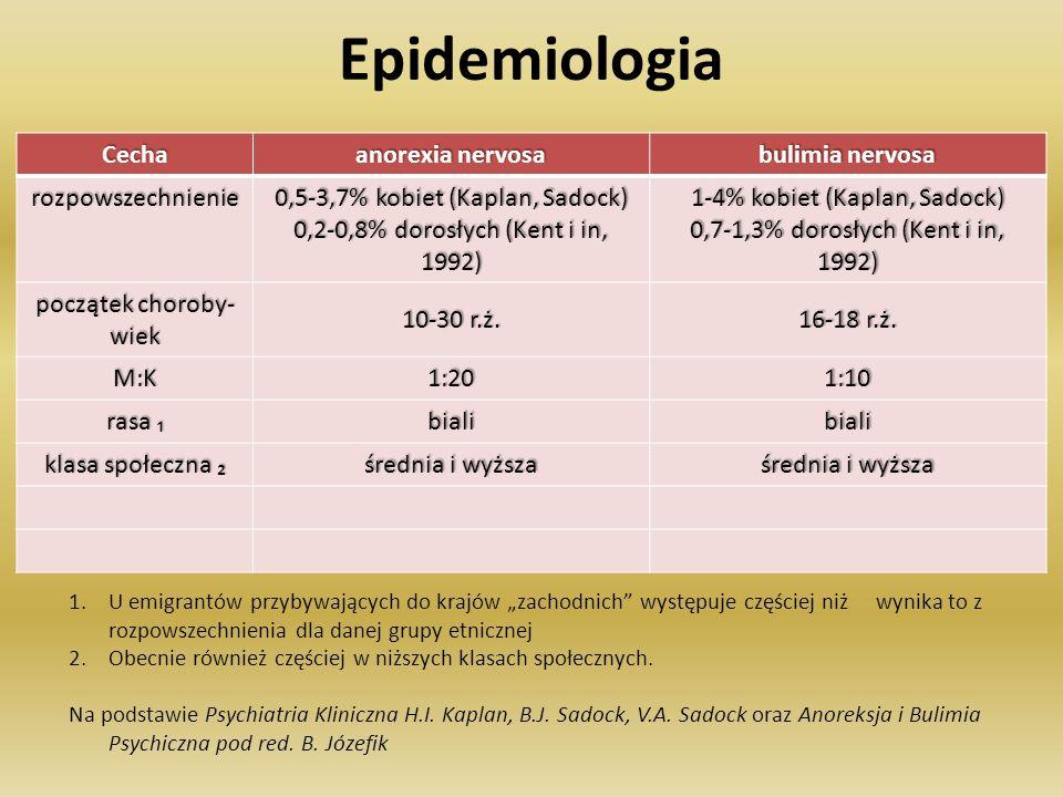 Epidemiologia Cecha anorexia nervosa bulimia nervosa rozpowszechnienie 0,5-3,7% kobiet (Kaplan, Sadock) 0,2-0,8% dorosłych (Kent i in, 1992) 1-4% kobi