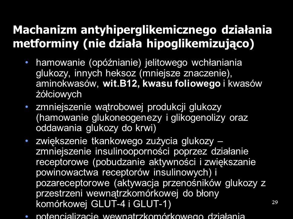 29 Machanizm antyhiperglikemicznego działania metforminy (nie działa hipoglikemizująco) hamowanie (opóźnianie) jelitowego wchłaniania glukozy, innych