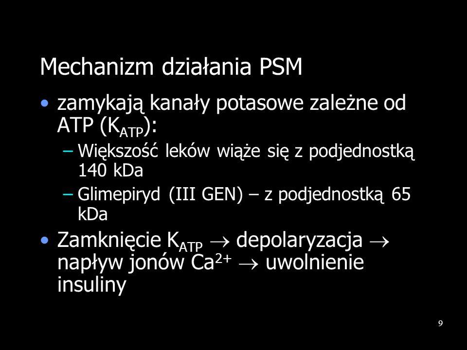 9 Mechanizm działania PSM zamykają kanały potasowe zależne od ATP (K ATP ): –Większość leków wiąże się z podjednostką 140 kDa –Glimepiryd (III GEN) –