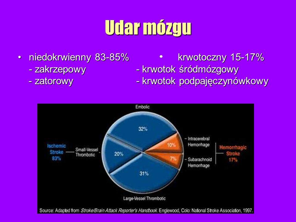 Udar mózgu niedokrwienny 83-85% krwotoczny 15-17%niedokrwienny 83-85% krwotoczny 15-17% - zakrzepowy - krwotok śródmózgowy - zatorowy- krwotok podpaję