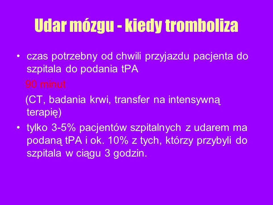 czas potrzebny od chwili przyjazdu pacjenta do szpitala do podania tPA 90 minut (CT, badania krwi, transfer na intensywną terapię) tylko 3-5% pacjentó