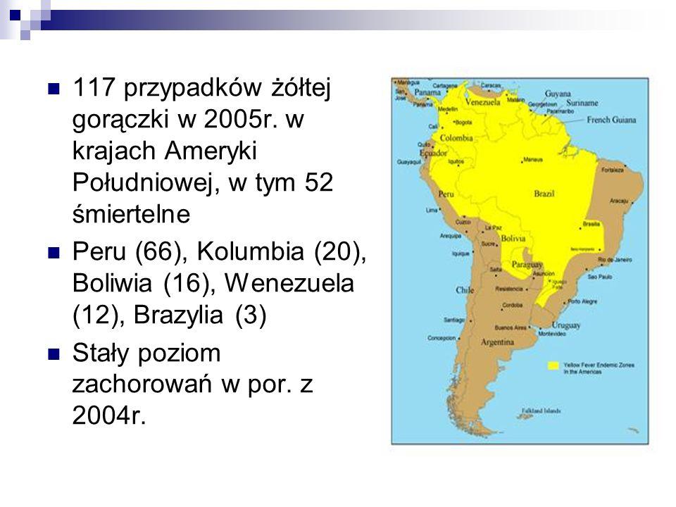 Żółta gorączka- czynniki ryzyka Teren endemiczny Pora roku Czas podróży Ekspozycja na komary Status immunologiczny