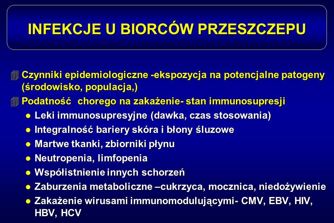 INFEKCJE U BIORCÓW PRZESZCZEPU 4Czynniki epidemiologiczne -ekspozycja na potencjalne patogeny (środowisko, populacja,) 4Podatność chorego na zakażenie