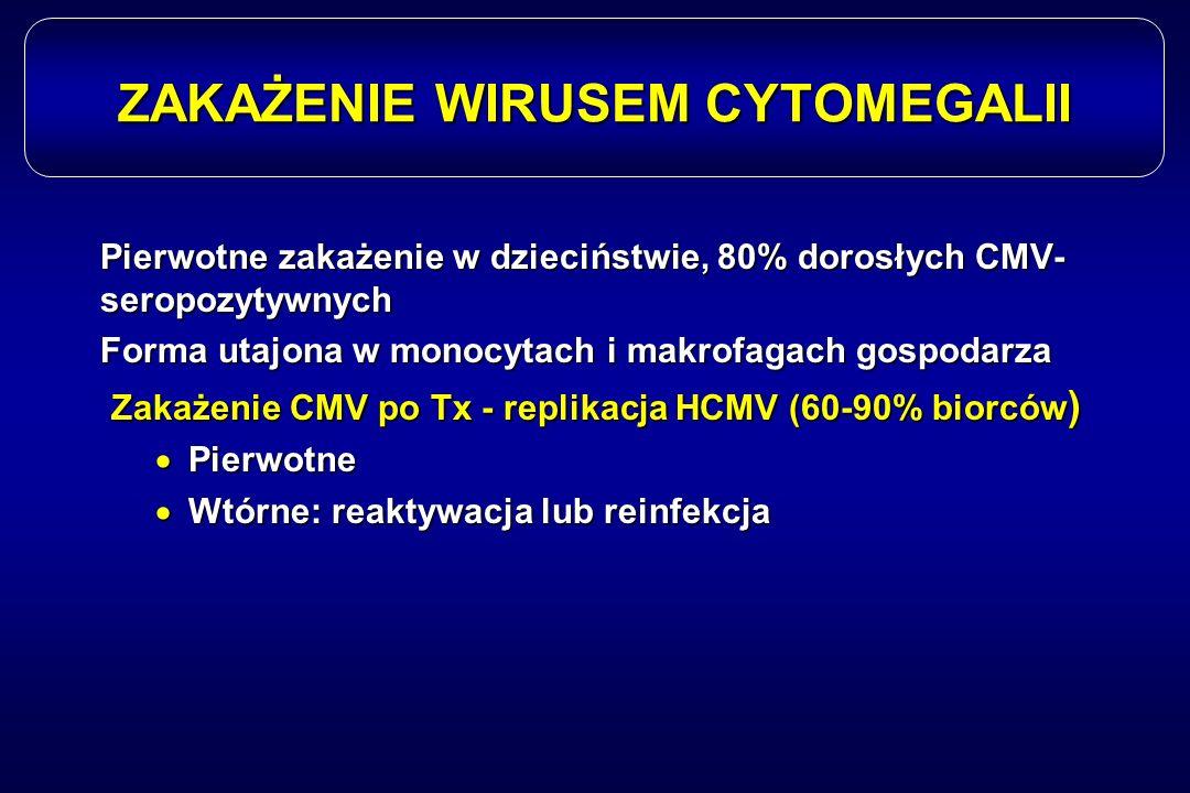 ZAKAŻENIE WIRUSEM CYTOMEGALII Pierwotne zakażenie w dzieciństwie, 80% dorosłych CMV- seropozytywnych Forma utajona w monocytach i makrofagach gospodar