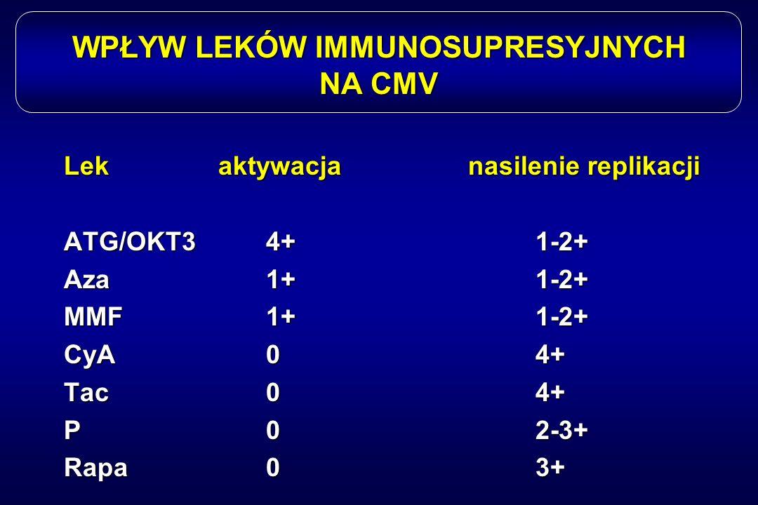 WPŁYW LEKÓW IMMUNOSUPRESYJNYCH NA CMV Lek aktywacja nasilenie replikacji ATG/OKT34+1-2+ Aza1+1-2+ MMF1+1-2+ CyA04+ Tac04+ P02-3+ Rapa03+