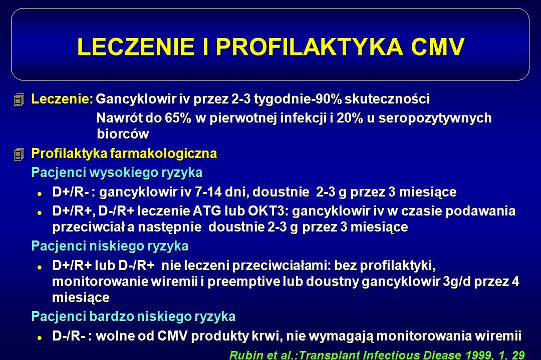 LECZENIE I PROFILAKTYKA CMV 4Leczenie: Gancyklowir iv przez 2-3 tygodnie-90% skuteczności Nawrót do 65% w pierwotnej infekcji i 20% u seropozytywnych