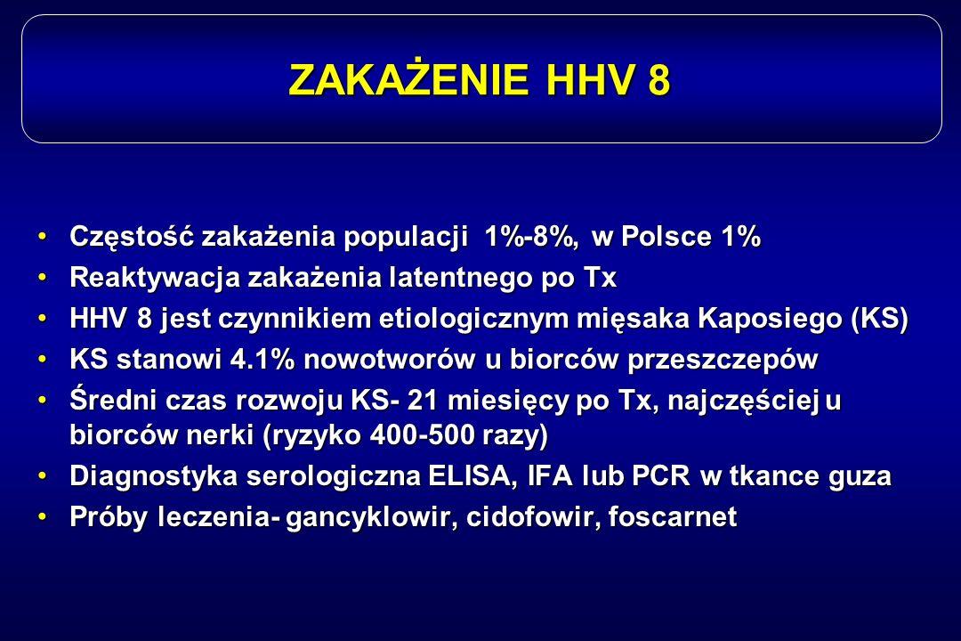 ZAKAŻENIE HHV 8 Częstość zakażenia populacji 1%-8%, w Polsce 1%Częstość zakażenia populacji 1%-8%, w Polsce 1% Reaktywacja zakażenia latentnego po TxR