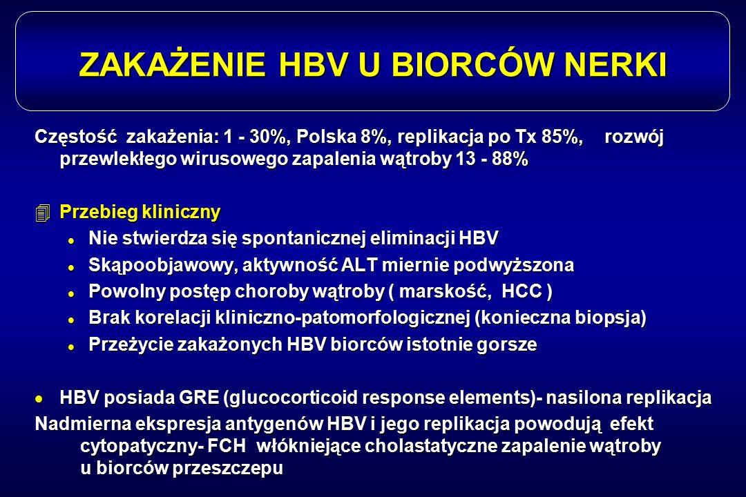 ZAKAŻENIE HBV U BIORCÓW NERKI Częstość zakażenia: 1 - 30%, Polska 8%, replikacja po Tx 85%, rozwój przewlekłego wirusowego zapalenia wątroby 13 - 88%