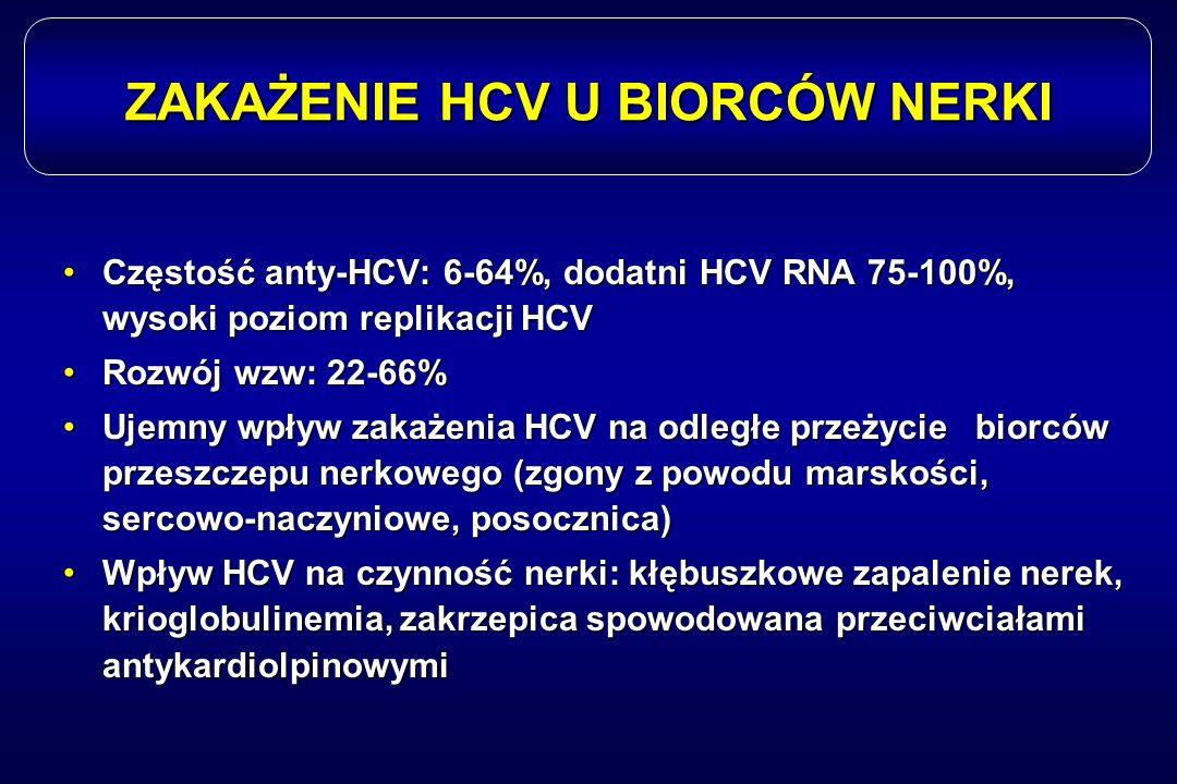 ZAKAŻENIE HCV U BIORCÓW NERKI Częstość anty-HCV: 6-64%, dodatni HCV RNA 75-100%, wysoki poziom replikacji HCVCzęstość anty-HCV: 6-64%, dodatni HCV RNA