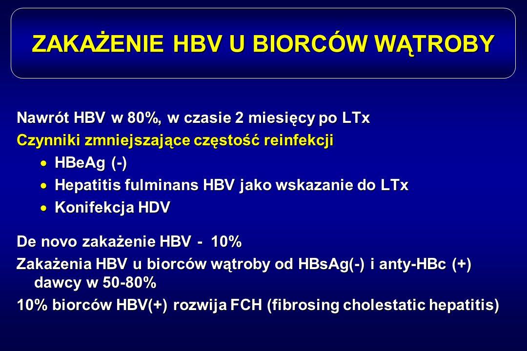ZAKAŻENIE HBV U BIORCÓW WĄTROBY Nawrót HBV w 80%, w czasie 2 miesięcy po LTx Czynniki zmniejszające częstość reinfekcji  HBeAg (-)  Hepatitis fulmin