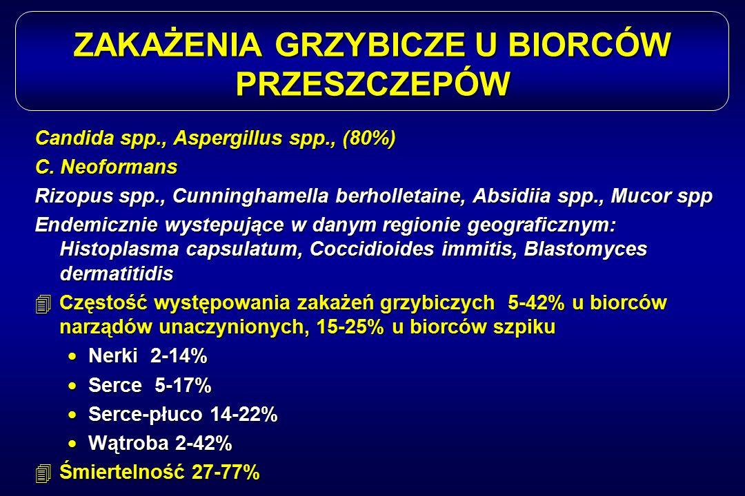 ZAKAŻENIA GRZYBICZE U BIORCÓW PRZESZCZEPÓW Candida spp., Aspergillus spp., (80%) C. Neoformans Rizopus spp., Cunninghamella berholletaine, Absidiia sp