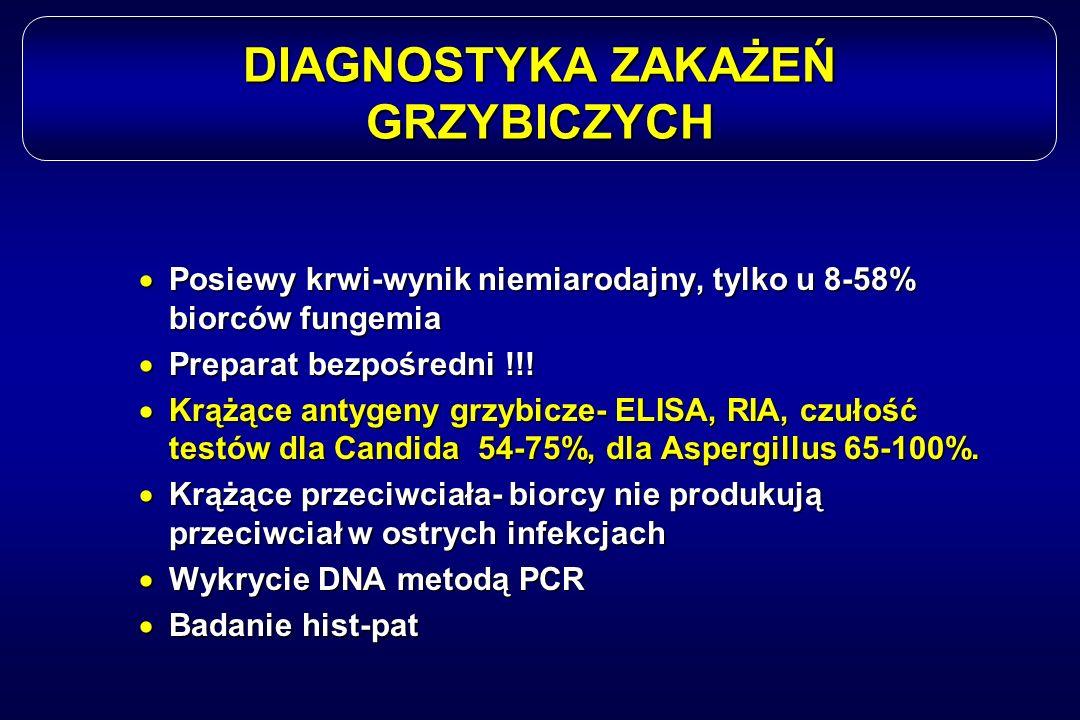 DIAGNOSTYKA ZAKAŻEŃ GRZYBICZYCH  Posiewy krwi-wynik niemiarodajny, tylko u 8-58% biorców fungemia  Preparat bezpośredni !!!  Krążące antygeny grzyb