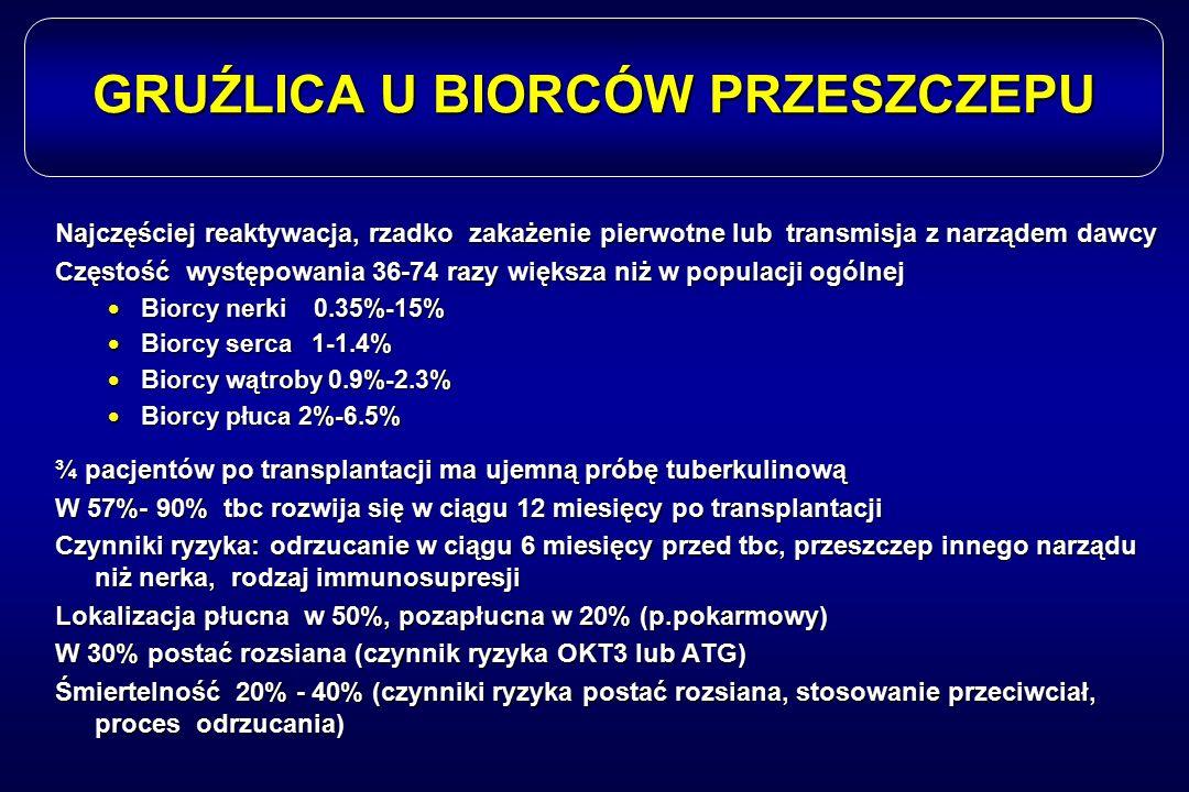 GRUŹLICA U BIORCÓW PRZESZCZEPU Najczęściej reaktywacja, rzadko zakażenie pierwotne lub transmisja z narządem dawcy Częstość występowania 36-74 razy wi