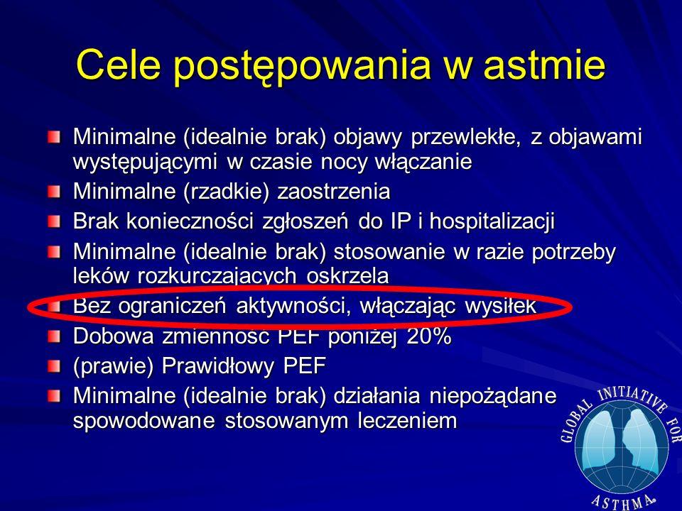 Cele postępowania w astmie Minimalne (idealnie brak) objawy przewlekłe, z objawami występującymi w czasie nocy włączanie Minimalne (rzadkie) zaostrzen