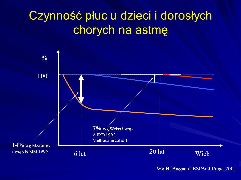 Czynność płuc u dzieci i dorosłych chorych na astmę Wg H. Bisgaard ESPACI Praga 2001 6 latWiek 20 lat % 100 14% wg Martinez i wsp. NEJM 1995 7% wg Wei