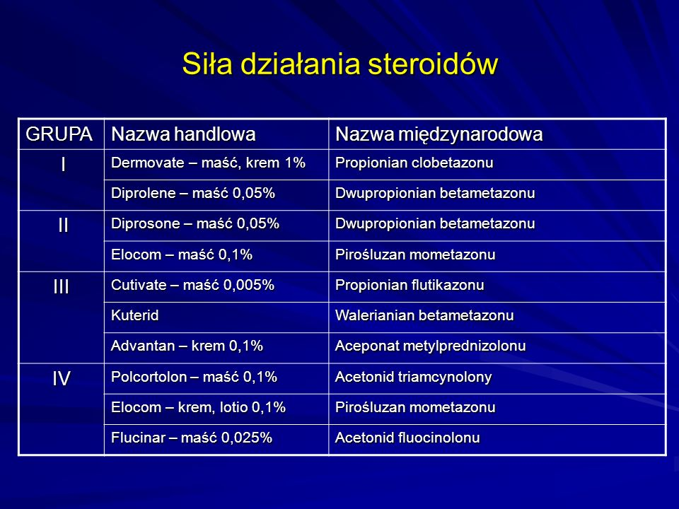 Siła działania steroidów GRUPA Nazwa handlowa Nazwa międzynarodowa I Dermovate – maść, krem 1% Propionian clobetazonu Diprolene – maść 0,05% Dwupropio