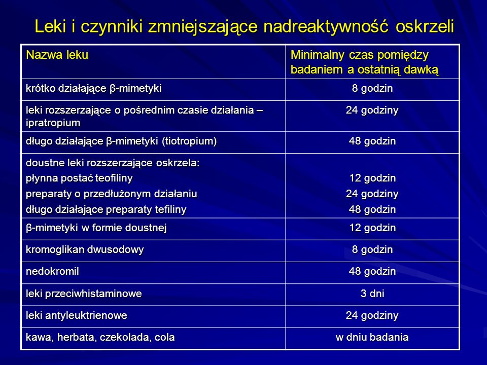 Leki i czynniki zmniejszające nadreaktywność oskrzeli Nazwa leku Minimalny czas pomiędzy badaniem a ostatnią dawką krótko działające β-mimetyki 8 godz