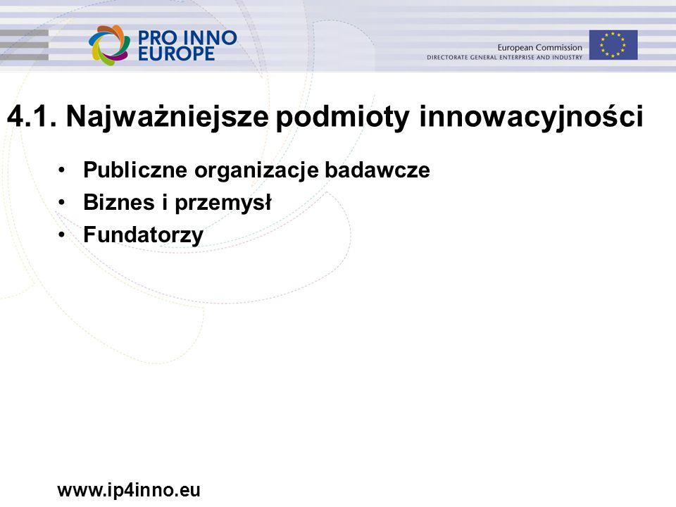 www.ip4inno.eu 4.1. Najważniejsze podmioty innowacyjności Publiczne organizacje badawcze Biznes i przemysł Fundatorzy