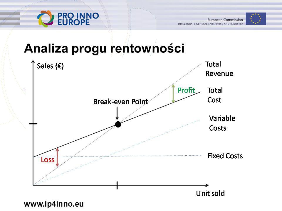 www.ip4inno.eu Analiza progu rentowności