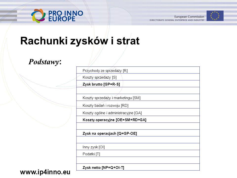 www.ip4inno.eu Rachunki zysków i strat Podstawy : Przychody ze sprzedaży [R] Koszty sprzedaży [S] Zysk brutto [GP=R-S] Koszty sprzedaży i marketingu [