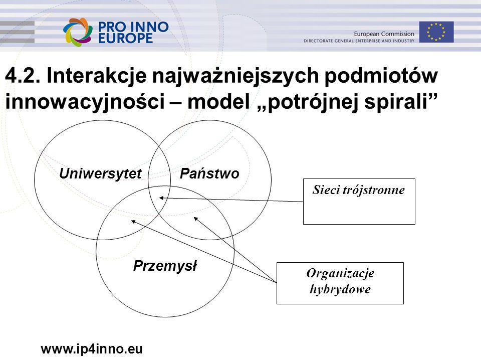 """www.ip4inno.eu 4.2. Interakcje najważniejszych podmiotów innowacyjności – model """"potrójnej spirali"""" UniwersytetPaństwo Przemysł Sieci trójstronne Orga"""