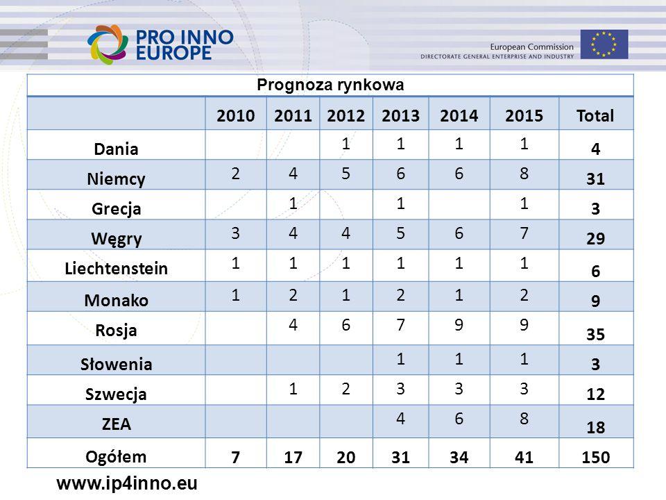 www.ip4inno.eu Prognoza rynkowa 201020112012201320142015Total Dania 1111 4 Niemcy 245668 31 Grecja 1 1 1 3 Węgry 344567 29 Liechtenstein 111111 6 Mona